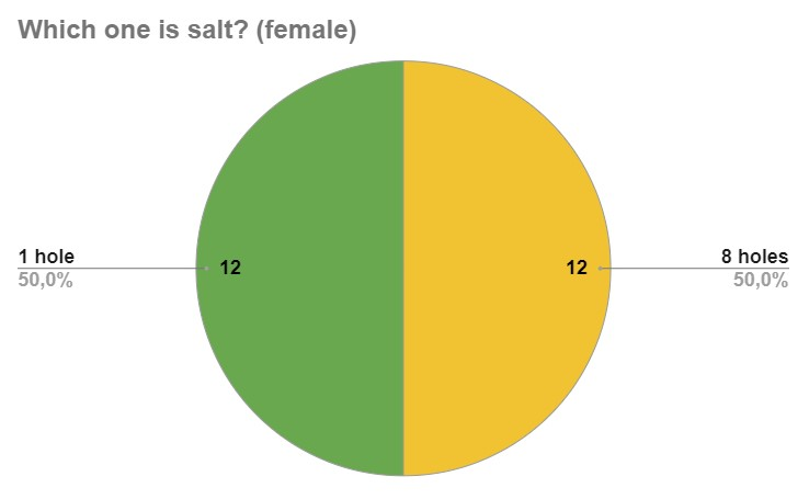 User Survey: Which one is salt? (female) 12 people said 1 hole, 12 people said 8 holes