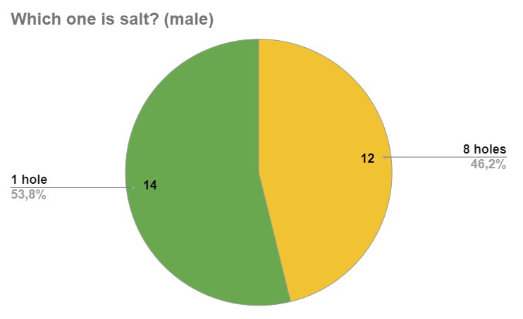 User Survey: Which one is salt? (male) 14 people said 1 hole, 12 people said 8 holes